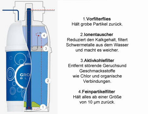 grohe blue hochleithner gmbh gas wasser heizung. Black Bedroom Furniture Sets. Home Design Ideas